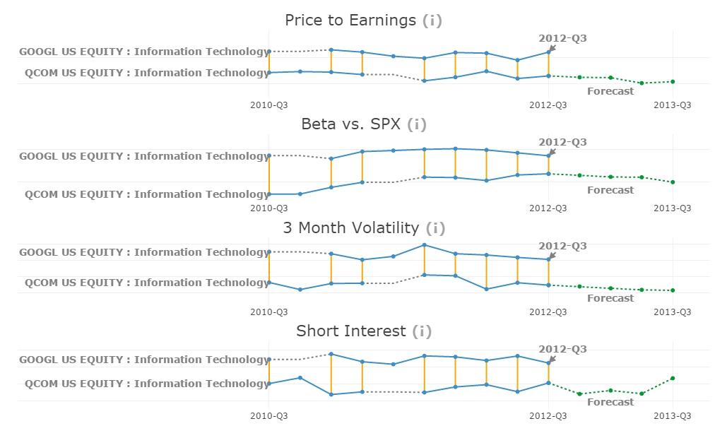 simMachines Stock Comparison Charts