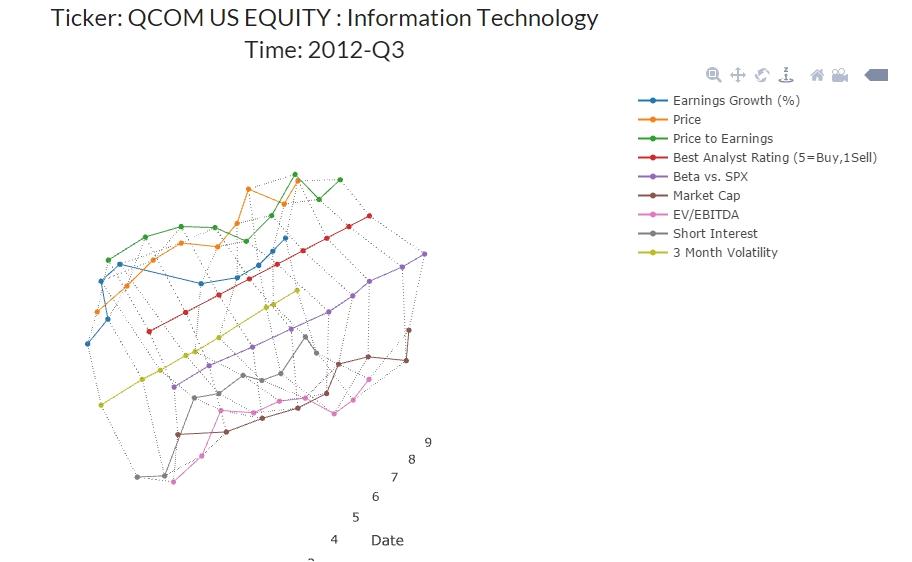 simMachines Stock Prediction 3D Visualization