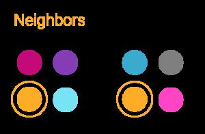 Machine Learning Nearest Neighbors