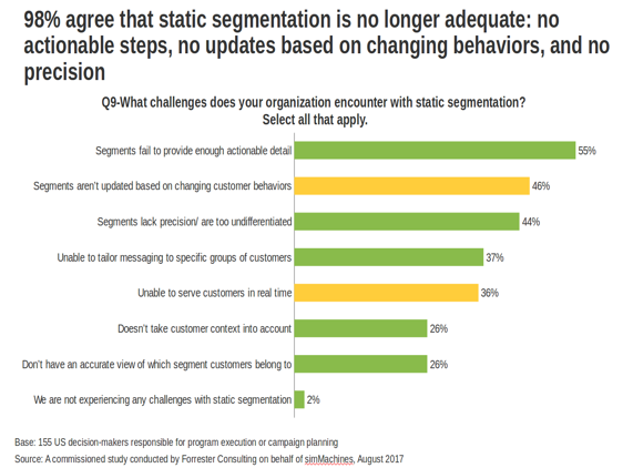 Market Segmentation Challenges and Machine Learning