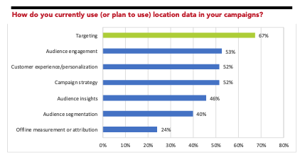 location data use cases